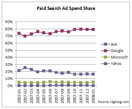 Ad search spend